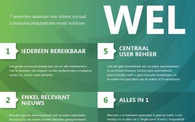 Infographic: 7 redenen waarom bestaande social media ongeschikt zijn voor interne communicatie